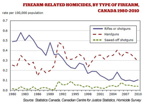 Firearms-Related Homicides - Stats Can